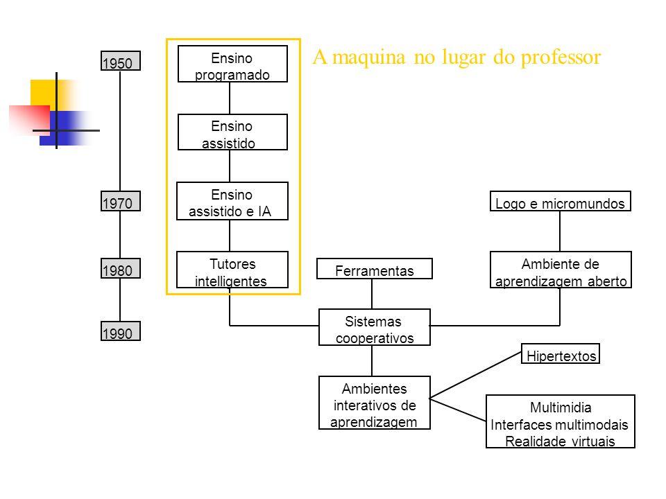 1950 1970 1980 1990 Ensino programado Ensino assistido Ensino assistido e IA Tutores intelligentes Ferramentas Sistemas cooperativos Ambientes interativos de aprendizagem Logo e micromundos Ambiente de aprendizagem aberto Hipertextos Multimidia Interfaces multimodais Realidade virtuais A maquina programada pelo aluno