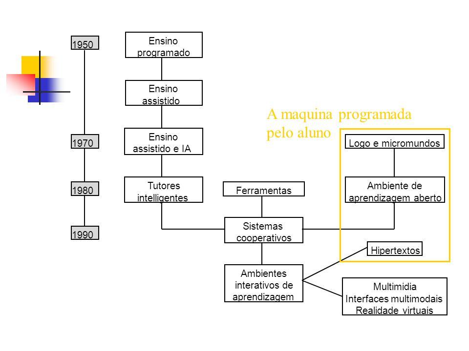 1950 1970 1980 1990 Ensino programado Ensino assistido Ensino assistido e IA Tutores intelligentes Ferramentas Sistemas cooperativos Ambientes interativos de aprendizagem Logo e micromundos Ambiente de aprendizagem aberto Hipertextos Multimidia Interfaces multimodais Realidade virtuais Integração