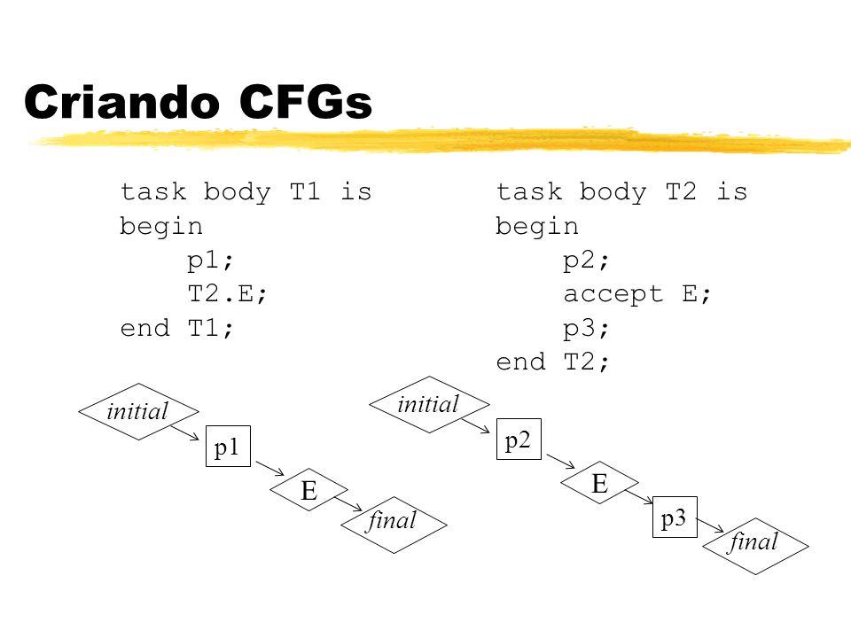 Criando CFGs task body T1 is begin p1; T2.E; end T1; task body T2 is begin p2; accept E; p3; end T2; initial p2 E final p3 initial p1 E final