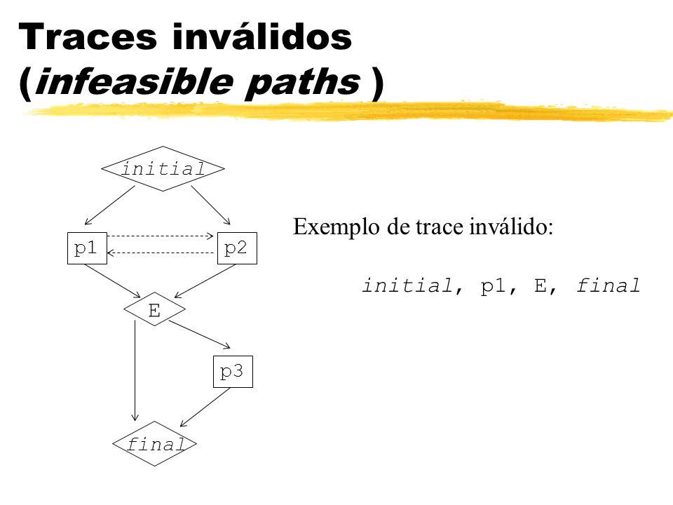 Exemplo de trace inválido: initial, p1, E, final initial p2p1 E final p3 Traces inválidos (infeasible paths )