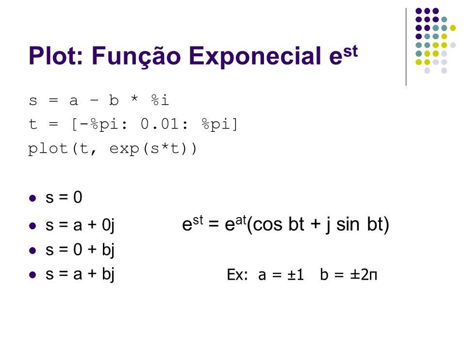 Plot: Função Exponecial e st s = a – b * %i t = [-%pi: 0.01: %pi] plot(t, exp(s*t)) s = 0 s = a + 0j e st = e at (cos bt + j sin bt) s = 0 + bj s = a + bj Ex: a = ±1b = ±2π