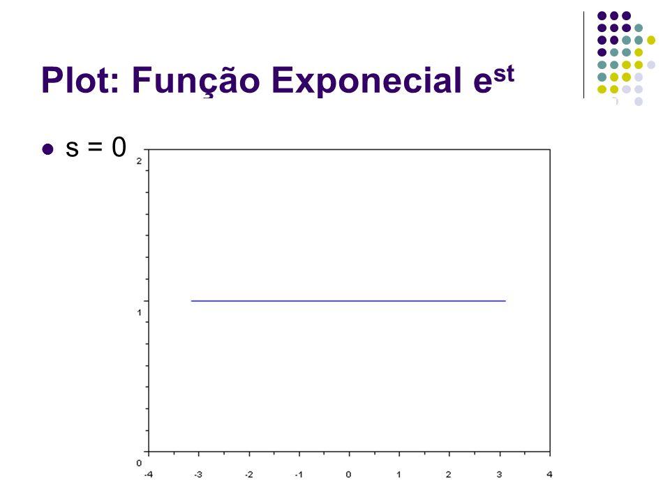 Plot: Função Exponecial e st s = 0