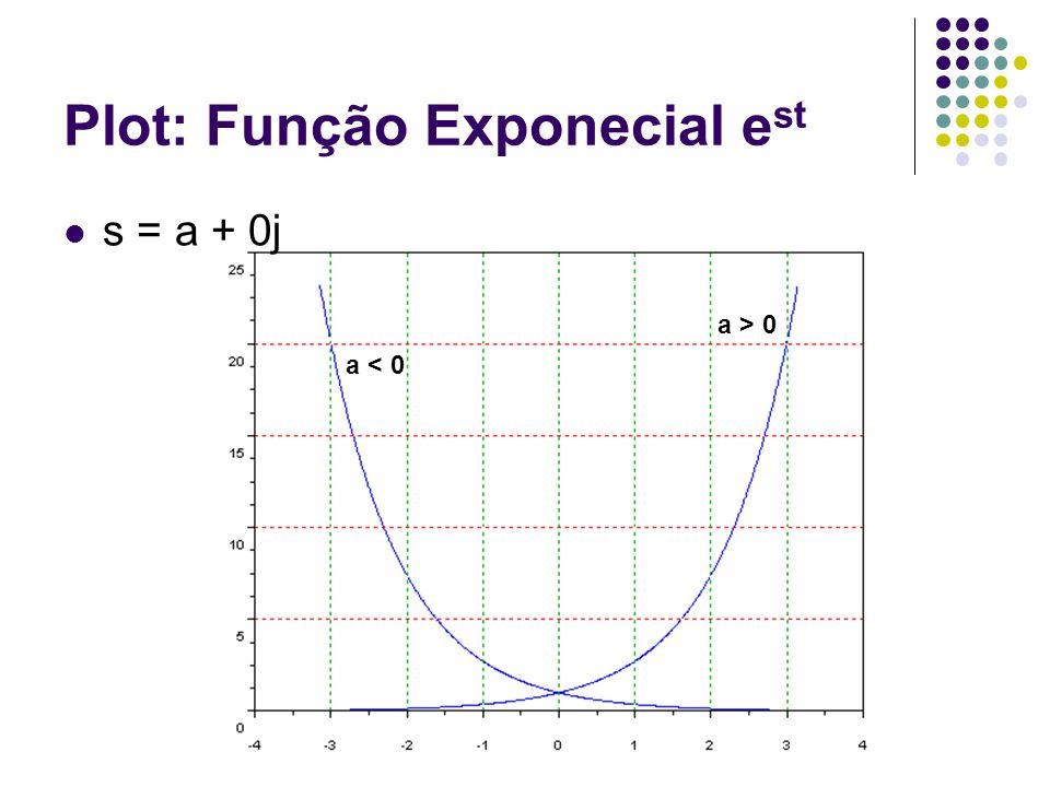 Plot: Função Exponecial e st s = a + 0j a > 0 a < 0