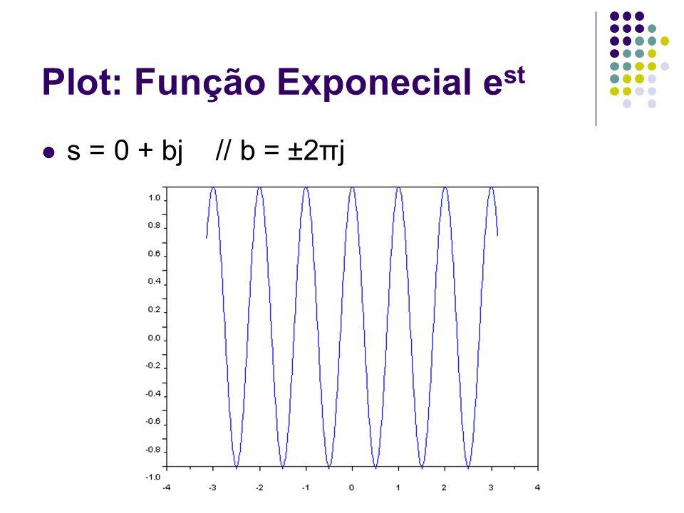 Plot: Função Exponecial e st s = 0 + bj // b = ±2πj