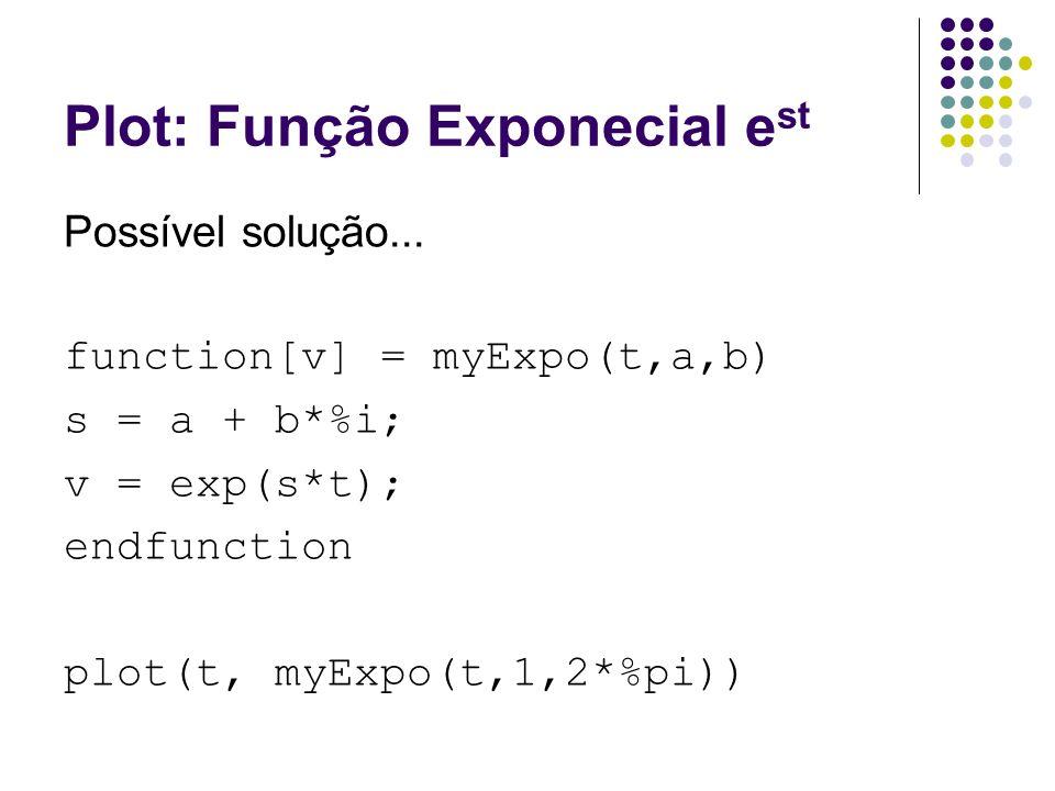 Plot: Função Exponecial e st Possível solução...