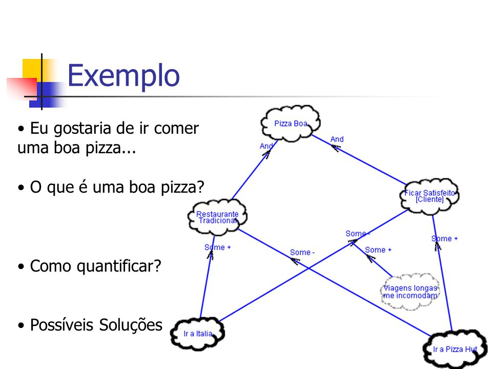 Exemplo Eu gostaria de ir comer uma boa pizza... O que é uma boa pizza? Como quantificar? Possíveis Soluções