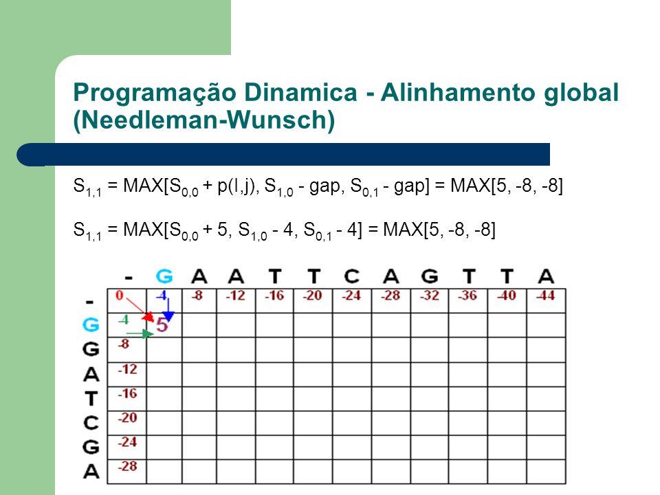 Programação Dinamica - Alinhamento global (Needleman-Wunsch) S 1,1 = MAX[S 0,0 + p(I,j), S 1,0 - gap, S 0,1 - gap] = MAX[5, -8, -8] S 1,1 = MAX[S 0,0