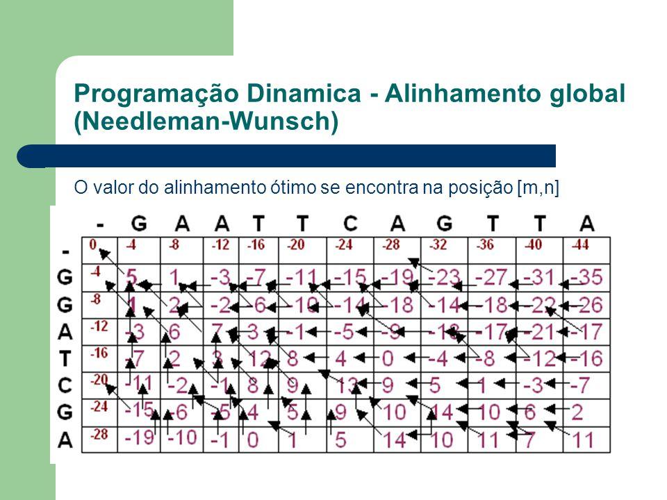 Programação Dinamica - Alinhamento global (Needleman-Wunsch) O valor do alinhamento ótimo se encontra na posição [m,n]