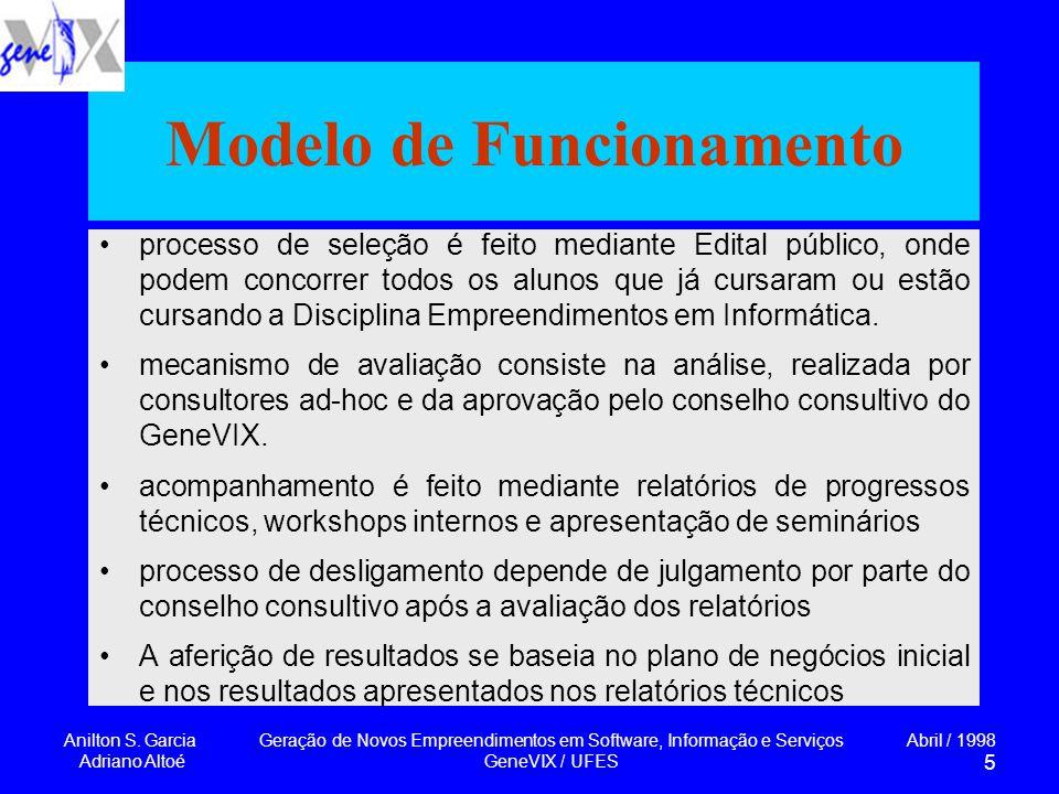 Anilton S. Garcia Adriano Altoé Geração de Novos Empreendimentos em Software, Informação e Serviços GeneVIX / UFES Abril / 1998 5 Modelo de Funcioname