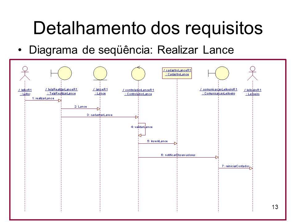 Detalhamento dos requisitos Diagrama de seqüência: Realizar Lance 13