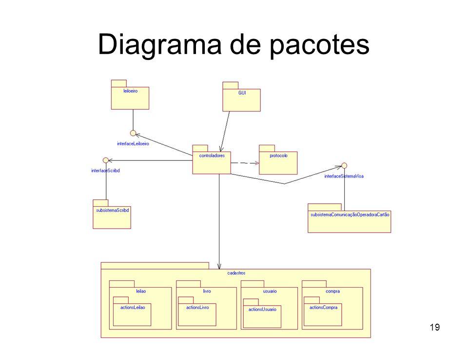 Diagrama de pacotes 19