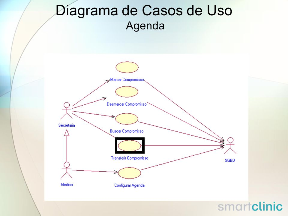Mapeamento entre classes de Análise e elementos de Projeto (3/3) Data InterfaceTimerBDSync > Timer ControladorAtualizar BaseLocal > ControladorAtualizarBaseLocal >Fachada >InformaTempo >TransferirCompromisso >EfetuarLogin >InserirPaciente