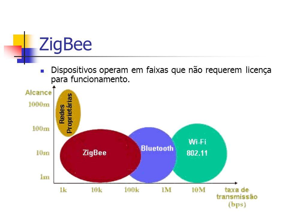 ZigBee Dispositivos operam em faixas que não requerem licença para funcionamento.