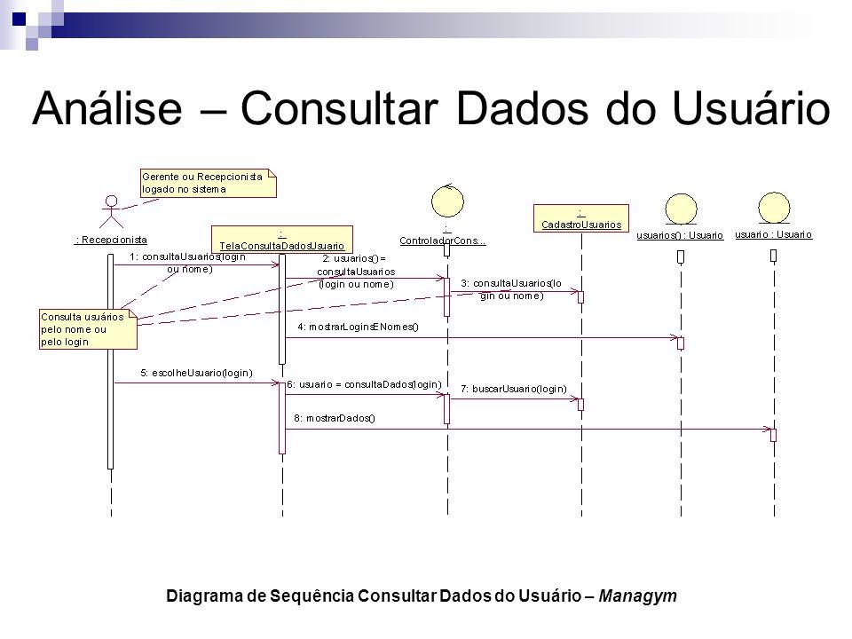 Análise – Consultar Dados do Usuário Diagrama de Sequência Consultar Dados do Usuário – Managym