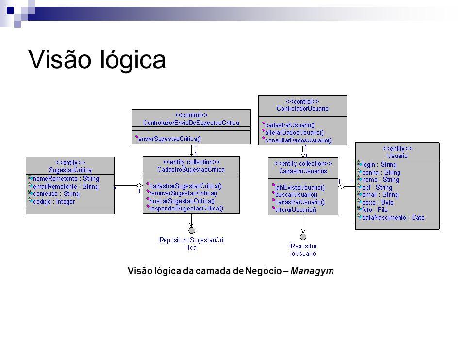 Visão lógica Visão lógica da camada de Negócio – Managym