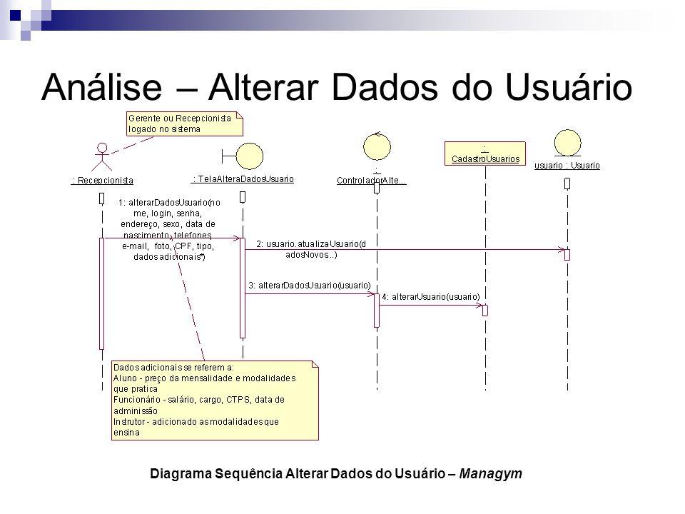 Análise – Alterar Dados do Usuário Diagrama Sequência Alterar Dados do Usuário – Managym