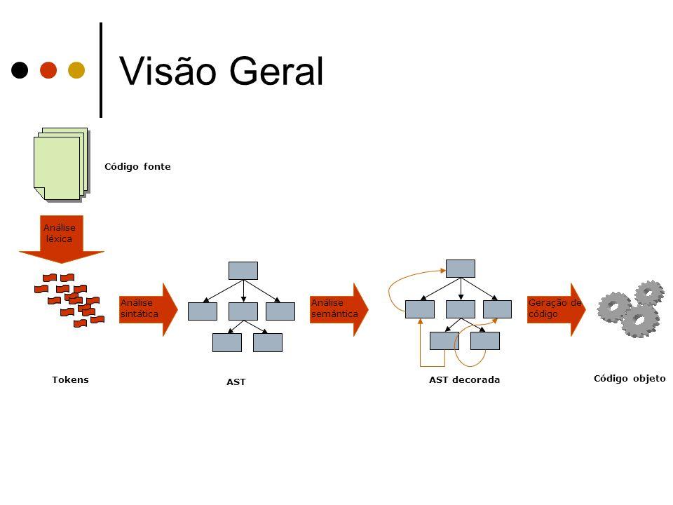 Visão Geral Código objeto Análise sintática Código fonte AST Análise semântica Geração de código AST decorada Análise léxica Tokens