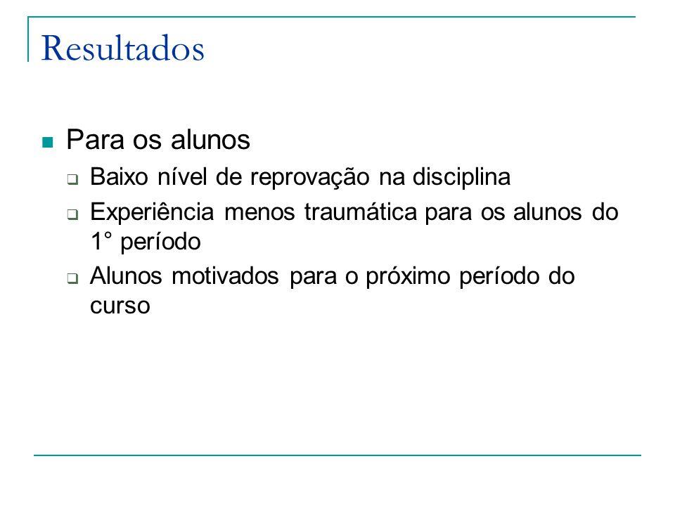 Resultados Para os alunos  Baixo nível de reprovação na disciplina  Experiência menos traumática para os alunos do 1° período  Alunos motivados par