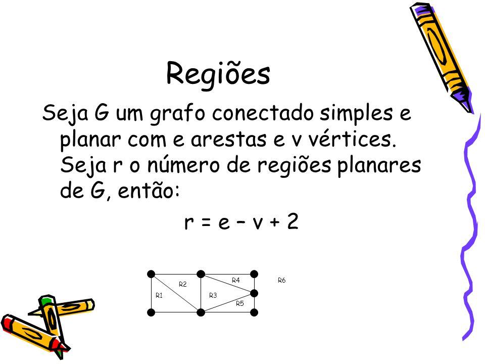 Regiões Seja G um grafo conectado simples e planar com e arestas e v vértices. Seja r o número de regiões planares de G, então: r = e – v + 2 R1 R2 R3