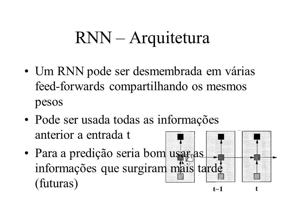 RNN – Arquitetura Um RNN pode ser desmembrada em várias feed-forwards compartilhando os mesmos pesos Pode ser usada todas as informações anterior a en