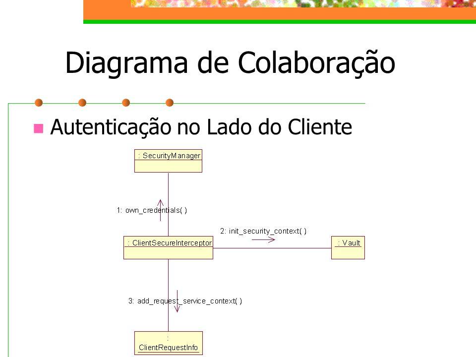 Diagrama de Colaboração Autenticação no Lado do Cliente