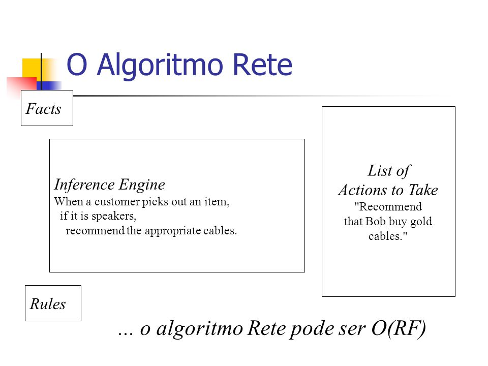 O Algoritmo Rete Facts Rules Inference Engine When a customer picks out an item, if it is speakers, recommend the appropriate cables.