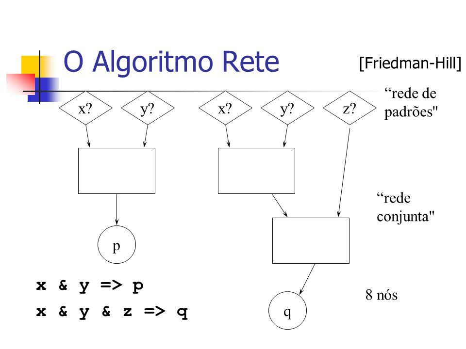 """O Algoritmo Rete x & y => p x & y & z => q x?y?x?y?z? p q """"rede de padrões"""