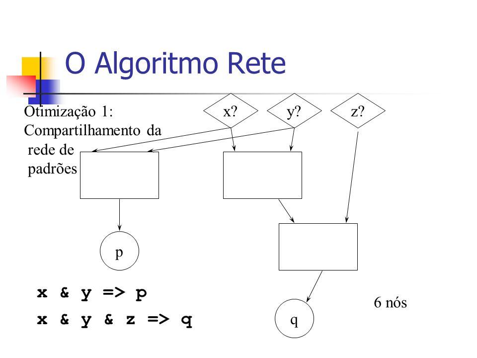 O Algoritmo Rete x & y => p x & y & z => q x?y?z? p q 6 nós Otimização 1: Compartilhamento da rede de padrões