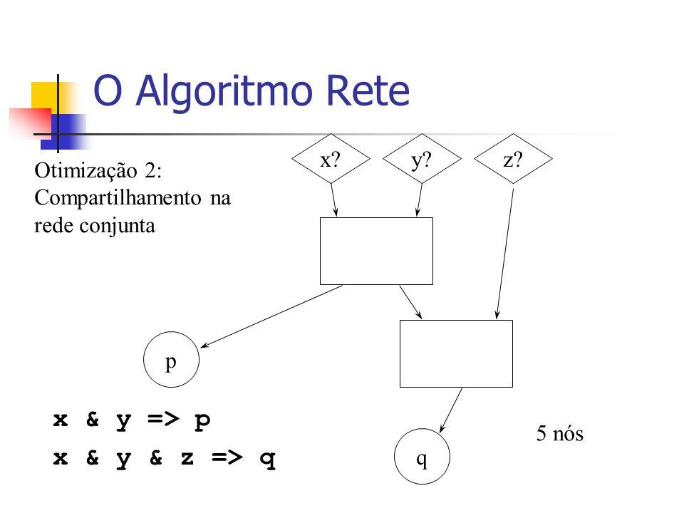 O Algoritmo Rete x & y => p x & y & z => q x?y?z? p q 5 nós Otimização 2: Compartilhamento na rede conjunta
