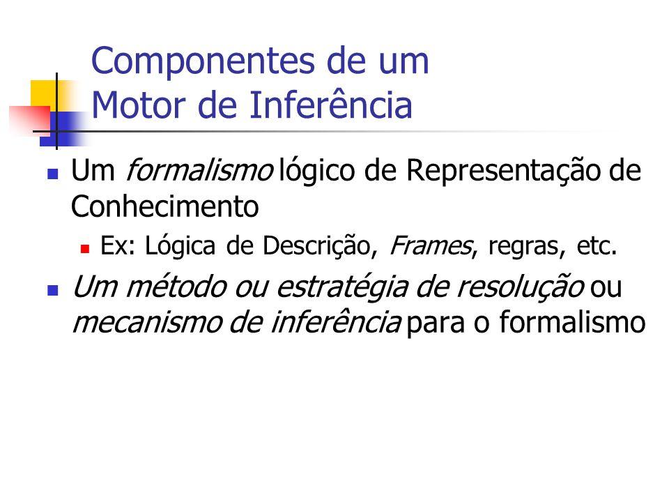 Componentes de um Motor de Inferência Um formalismo lógico de Representação de Conhecimento Ex: Lógica de Descrição, Frames, regras, etc. Um método ou