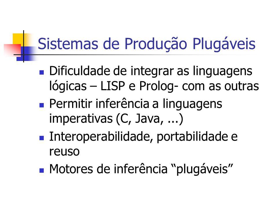 Sistemas de Produção Plugáveis Dificuldade de integrar as linguagens lógicas – LISP e Prolog- com as outras Permitir inferência a linguagens imperativ
