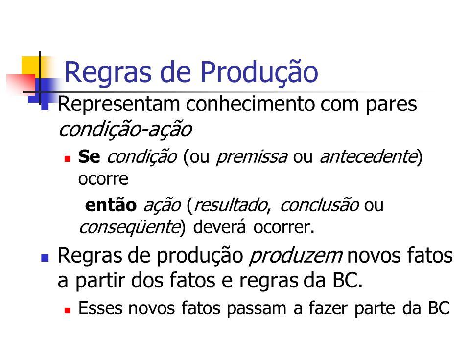 Regras de Produção Representam conhecimento com pares condição-ação Se condição (ou premissa ou antecedente) ocorre então ação (resultado, conclusão o