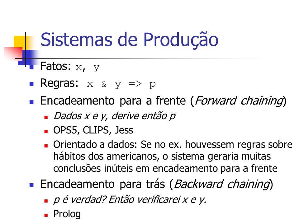 Sistemas de Produção Fatos: x, y Regras: x & y => p Encadeamento para a frente (Forward chaining) Dados x e y, derive então p OPS5, CLIPS, Jess Orient