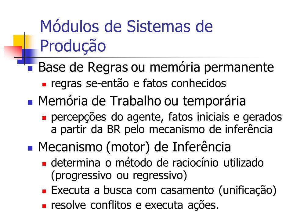 Módulos de Sistemas de Produção Base de Regras ou memória permanente regras se-então e fatos conhecidos Memória de Trabalho ou temporária percepções d