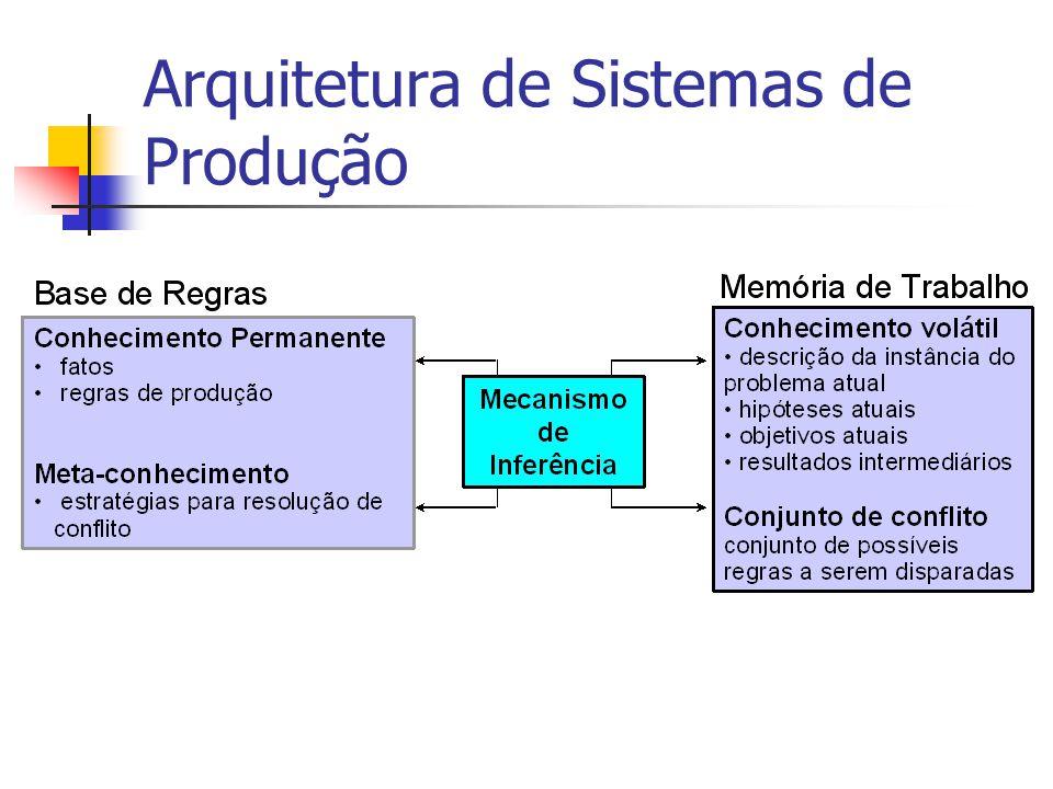 Arquitetura de Sistemas de Produção