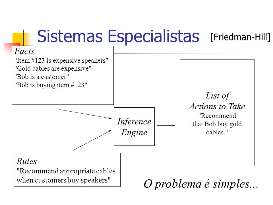 Sistemas Especialistas Facts Item #123 is expensive speakers Gold cables are expensive Bob is a customer Bob is buying item #123 Rules Recommend appropriate cables when customers buy speakers Inference Engine List of Actions to Take Recommend that Bob buy gold cables. O problema é simples...