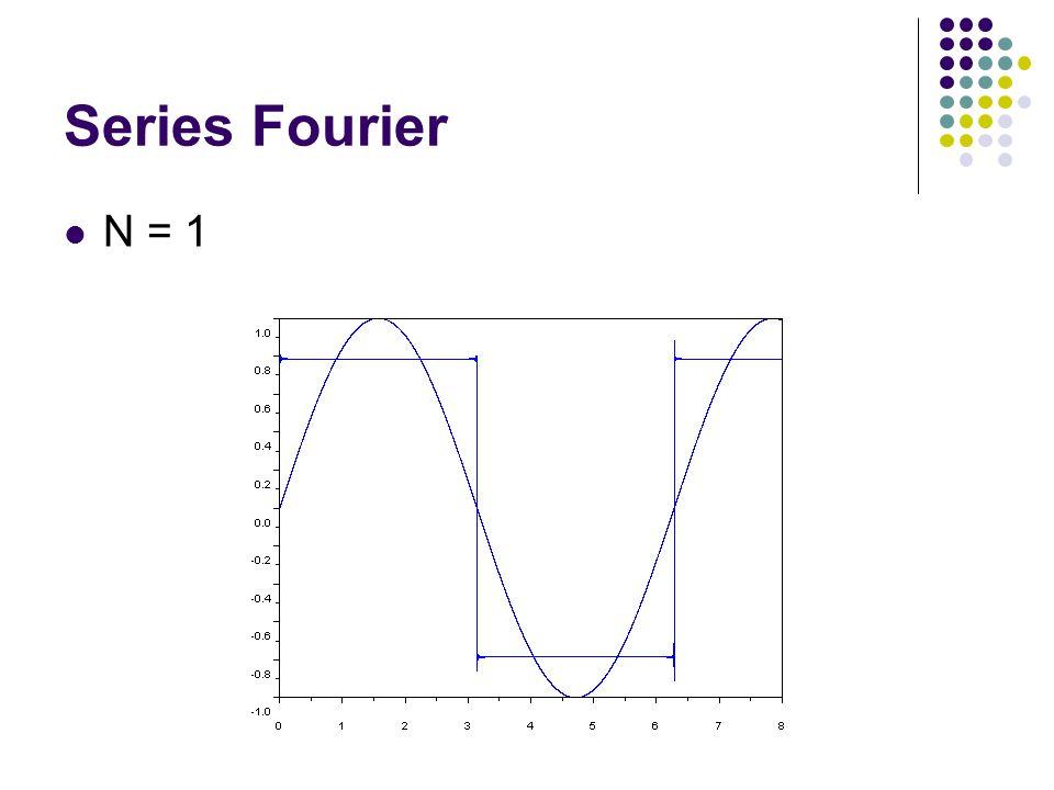 Transformada Direta X(ω) = fft(x(t)) Transformada Indireta x(t) = ifft(X(ω))