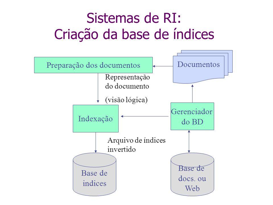 Sistemas de RI: Criação da base de índices Base de docs. ou Web Gerenciador do BD Indexação Preparação dos documentos Base de indices Representação do