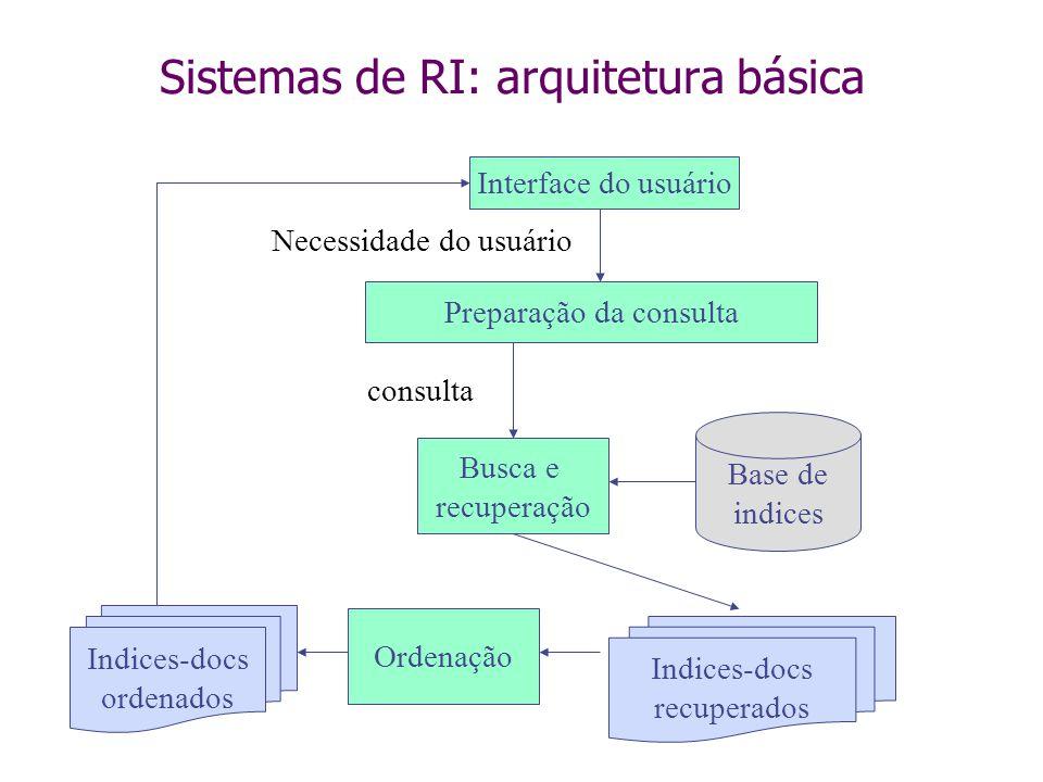 Sistemas de RI: arquitetura básica Busca e recuperação Ordenação Preparação da consulta Interface do usuário Base de indices Indices-docs recuperados consulta Indices-docs ordenados Necessidade do usuário