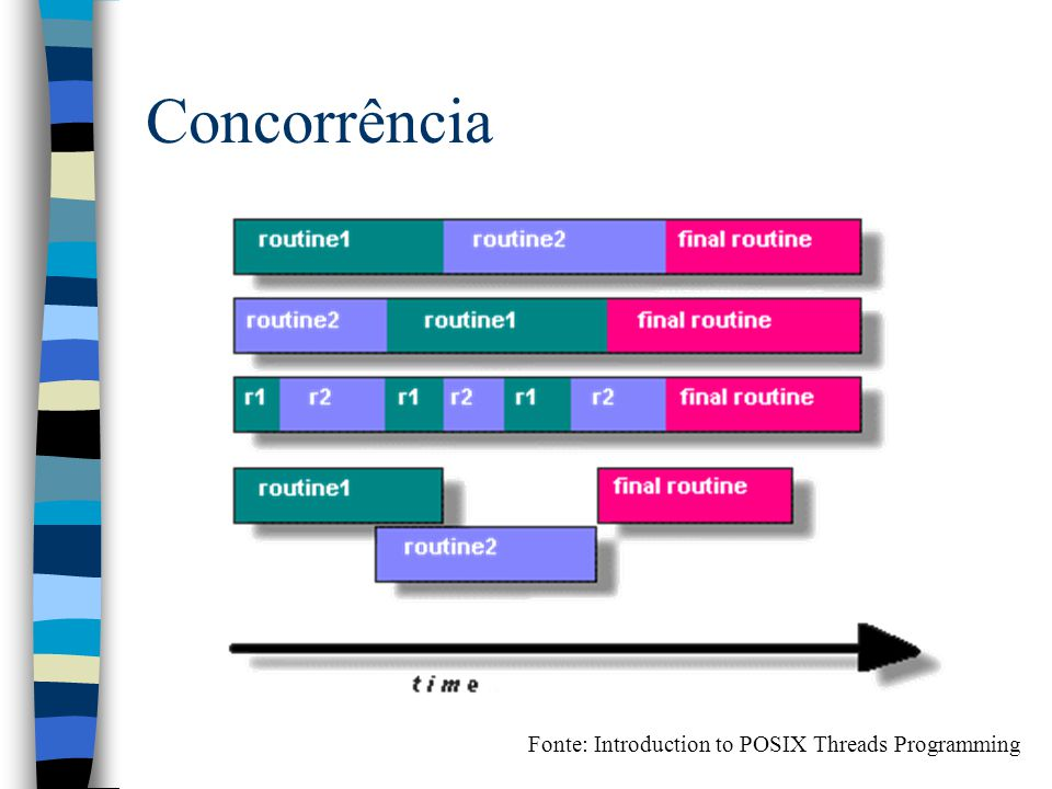 Concorrência Fonte: Introduction to POSIX Threads Programming