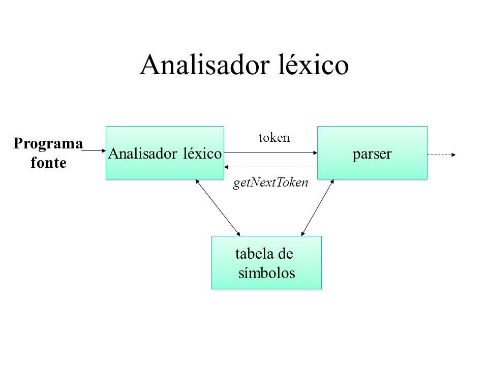 Analisador léxico parser getNextToken Programa fonte token tabela de símbolos