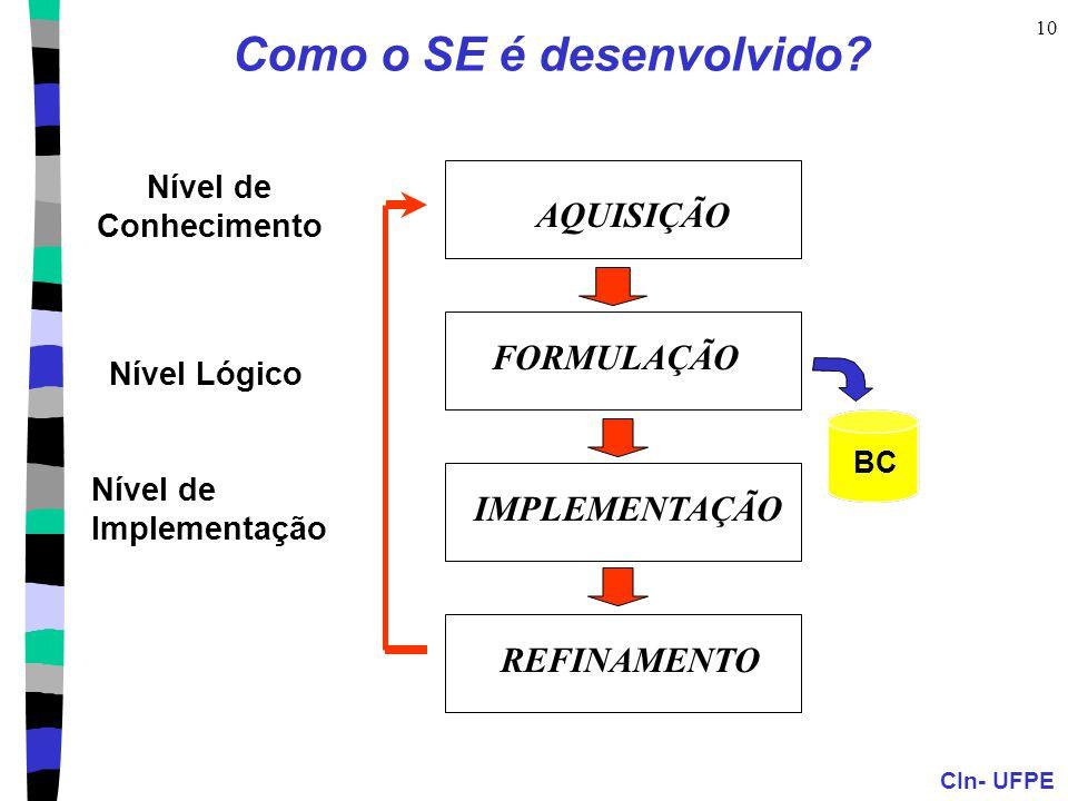 CIn- UFPE 10 Como o SE é desenvolvido? Nível de Conhecimento Nível Lógico Nível de Implementação BC AQUISIÇÃO FORMULAÇÃO IMPLEMENTAÇÃO REFINAMENTO