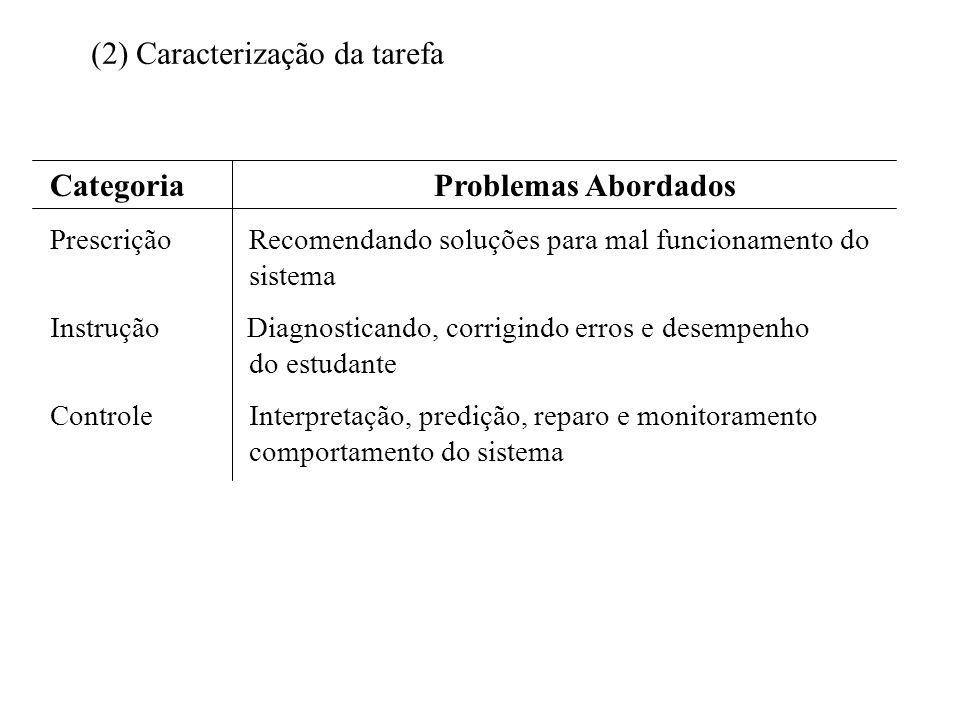 CategoriaProblemas Abordados Prescrição Recomendando soluções para mal funcionamento do sistema Instrução Diagnosticando, corrigindo erros e desempenho do estudante Controle Interpretação, predição, reparo e monitoramento comportamento do sistema (2) Caracterização da tarefa