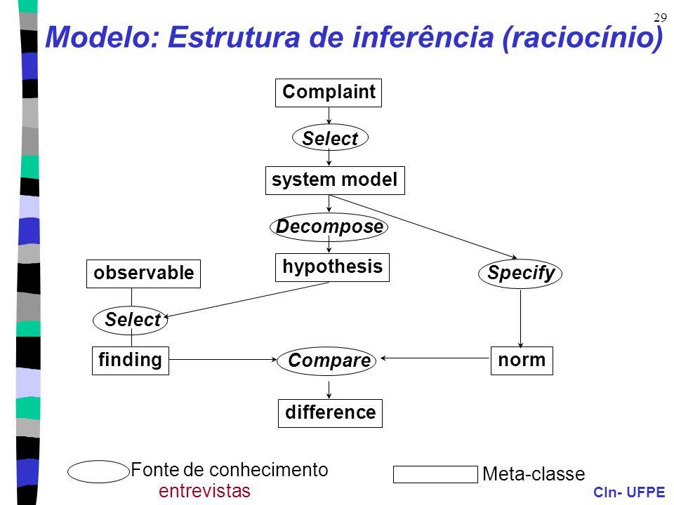 CIn- UFPE 29 Complaint Select system model Decompose hypothesis observable Select finding Specify norm Compare difference Fonte de conhecimento Meta-classe Modelo: Estrutura de inferência (raciocínio) entrevistas