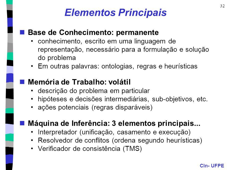 CIn- UFPE 32 Elementos Principais Base de Conhecimento: permanente conhecimento, escrito em uma linguagem de representação, necessário para a formulaç