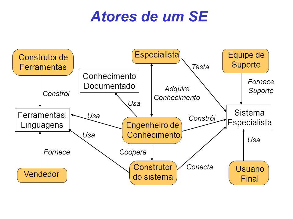 Atores de um SE Engenheiro de Conhecimento Ferramentas, Linguagens Sistema Especialista Construtor de Ferramentas Construtor do sistema Especialista E