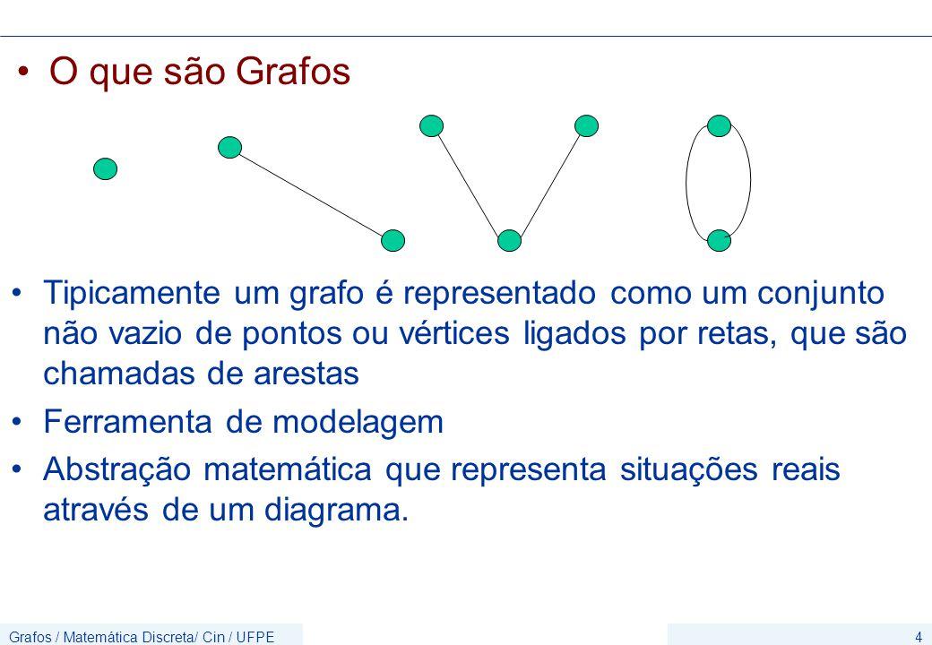 Grafos / Matemática Discreta/ Cin / UFPE4 O que são Grafos Tipicamente um grafo é representado como um conjunto não vazio de pontos ou vértices ligados por retas, que são chamadas de arestas Ferramenta de modelagem Abstração matemática que representa situações reais através de um diagrama.