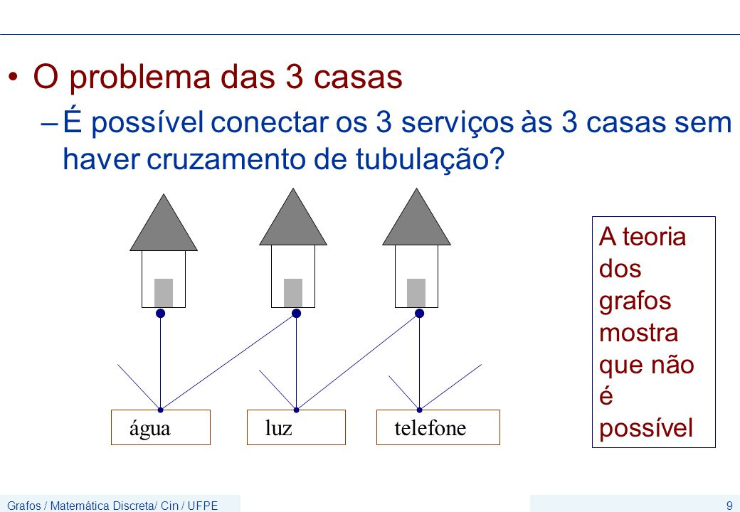 Grafos / Matemática Discreta/ Cin / UFPE9 O problema das 3 casas –É possível conectar os 3 serviços às 3 casas sem haver cruzamento de tubulação? água