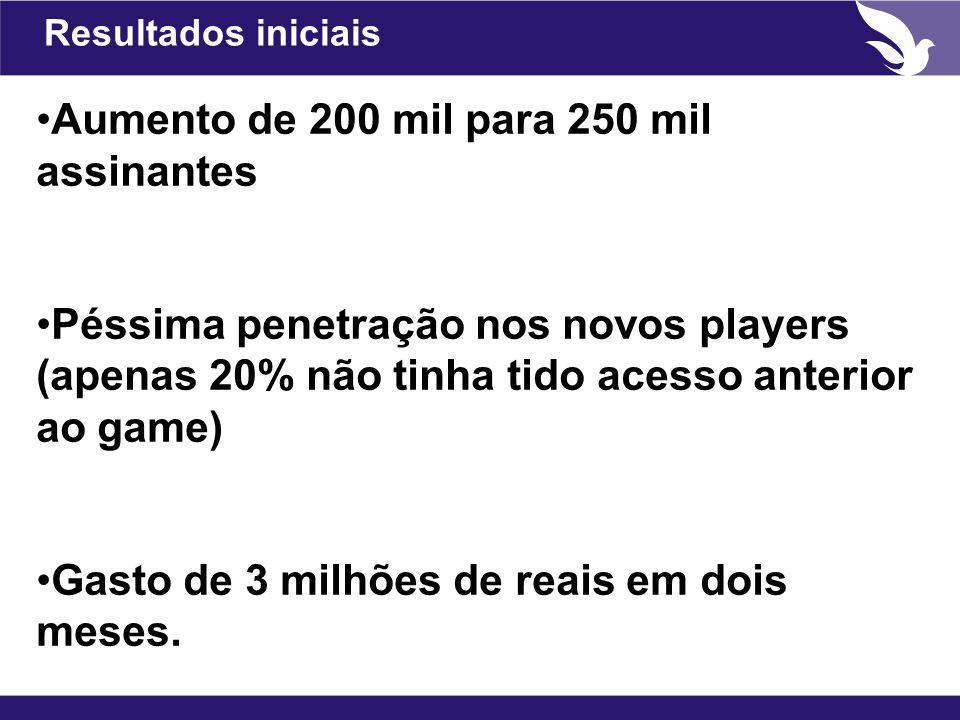 Resultados iniciais Aumento de 200 mil para 250 mil assinantes Péssima penetração nos novos players (apenas 20% não tinha tido acesso anterior ao game) Gasto de 3 milhões de reais em dois meses.