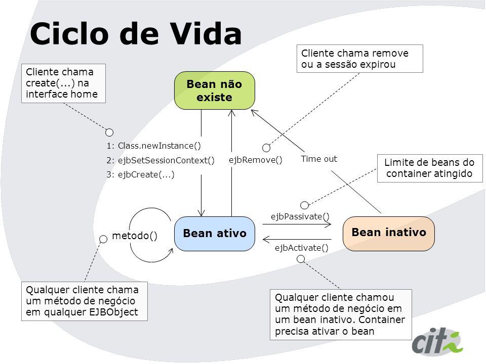 Ciclo de Vida Bean não existe Bean ativo Bean inativo 1: Class.newInstance() 2: ejbSetSessionContext() 3: ejbCreate(...) Cliente chama create(...) na